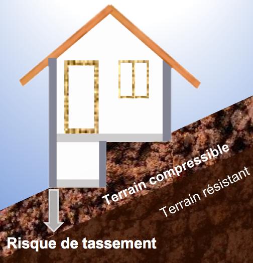 fissures par rapport Terrain compressible