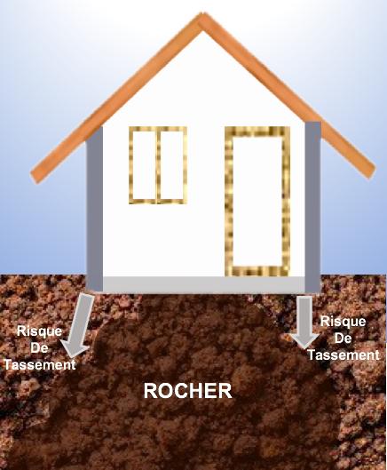 Terrain en Rocher