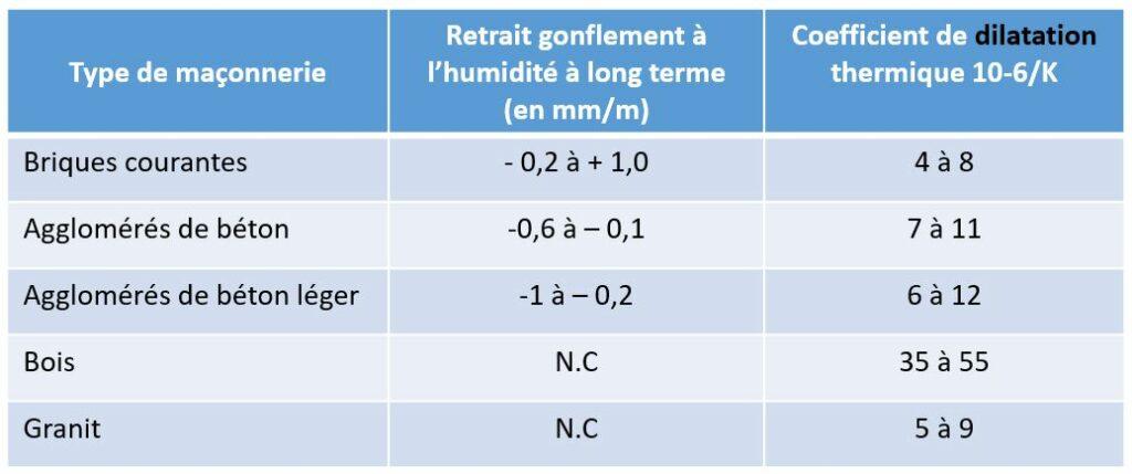 Tableau des Phénomènes de dilatation
