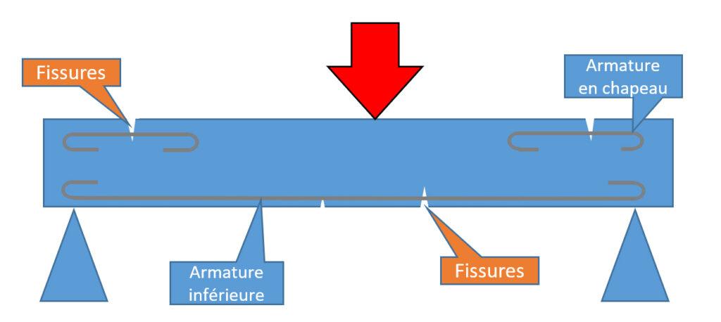 Schéma du principe d'adaptation